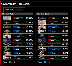 Preis Statistik Page Top Deals