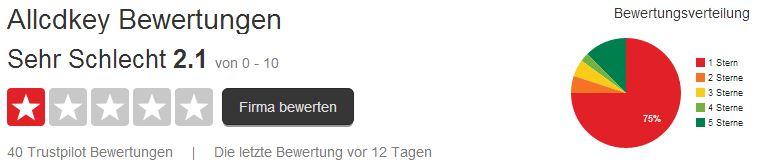 AllCDKey - Trustpilot Bewertung - Stand 31.05.2014